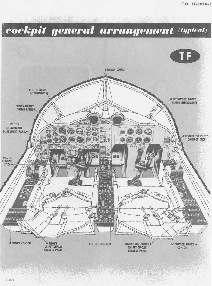 Convair Delta Dagger Cockpit Layout